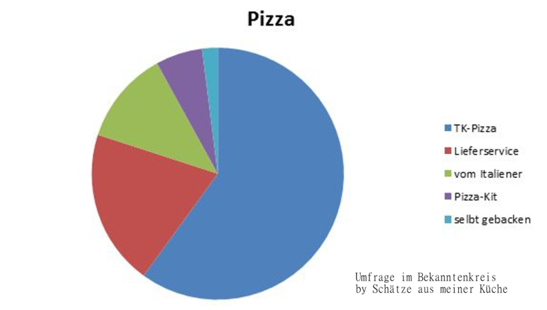 Pizza Umfrage